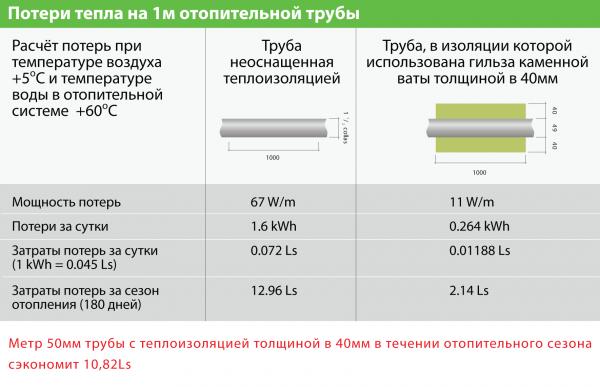 вакантных должностей расчет затрат на утепление трубопровода защелок